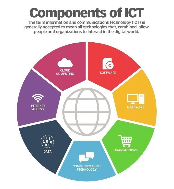 application of ICT in research