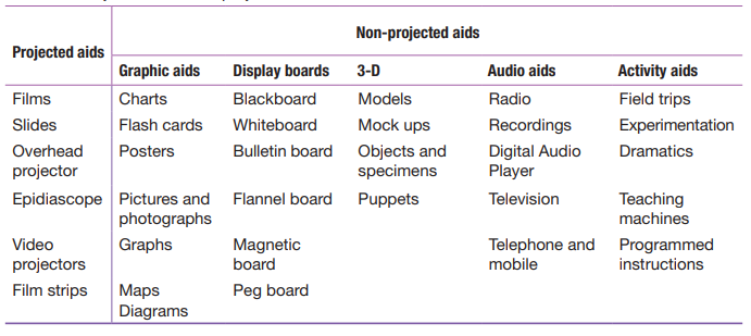 Projected and Non-Projected Aids