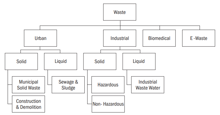 Classification of Waste